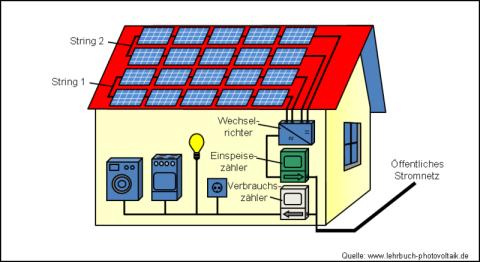 k nnen wir es uns berhaupt noch leisten auf photovoltaik. Black Bedroom Furniture Sets. Home Design Ideas